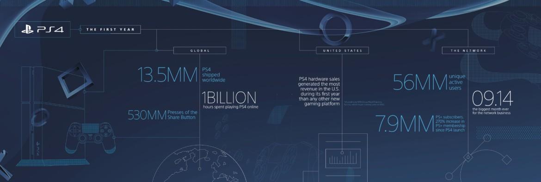 ps4 infografika