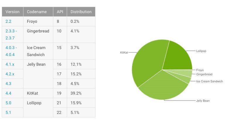 AndroidStatystyki2x1