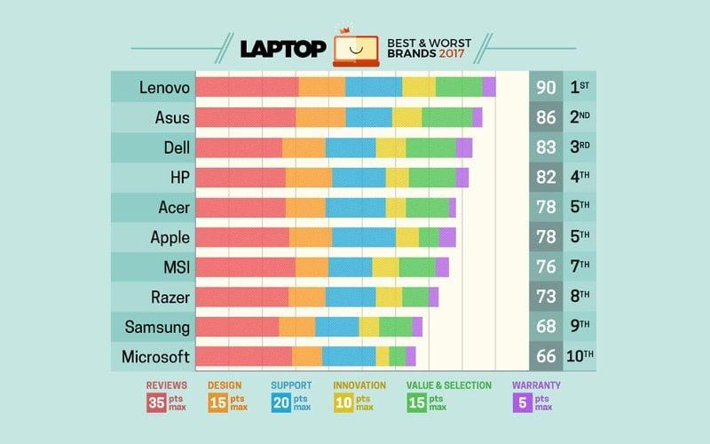 Ranking Laptop Mag