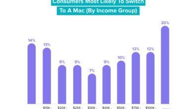 Zakup MacBooka