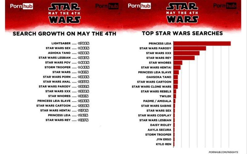 Star Wars statistics