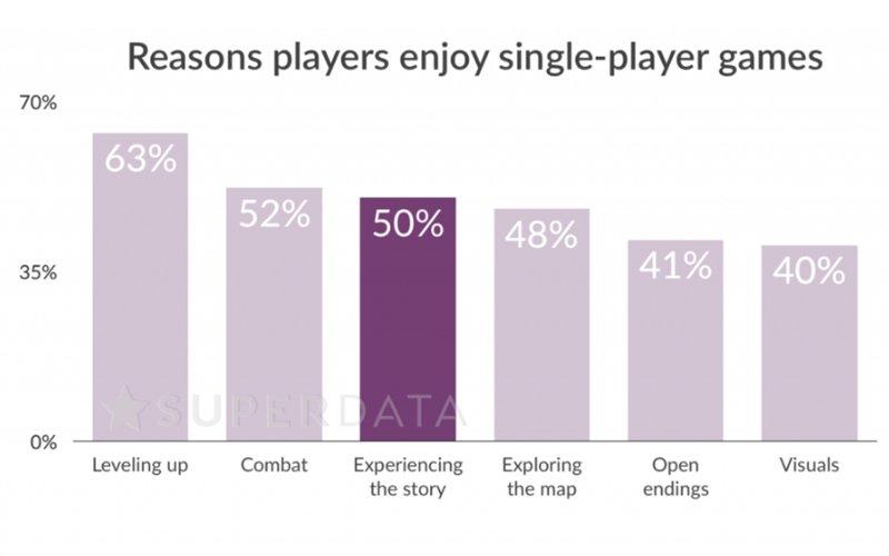 gry single player