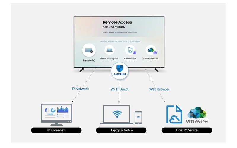 Remote Access od Samsunga