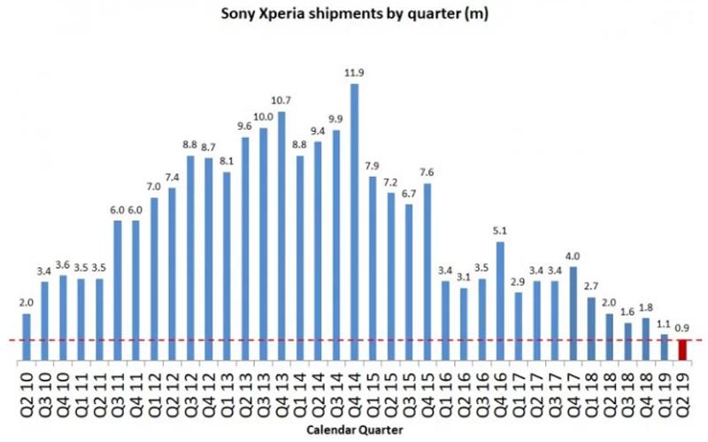 Wyniki Sony