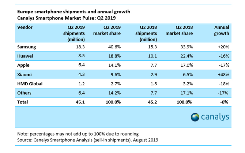 Smartphone shipment Q2 2019 Europe