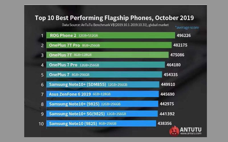 Najlepszy smartfon w AnTuTu