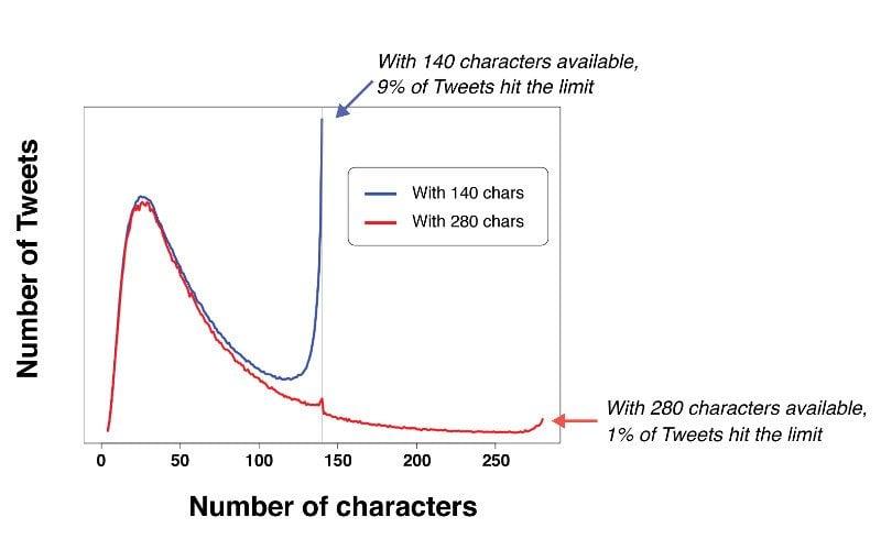Tweetowanie