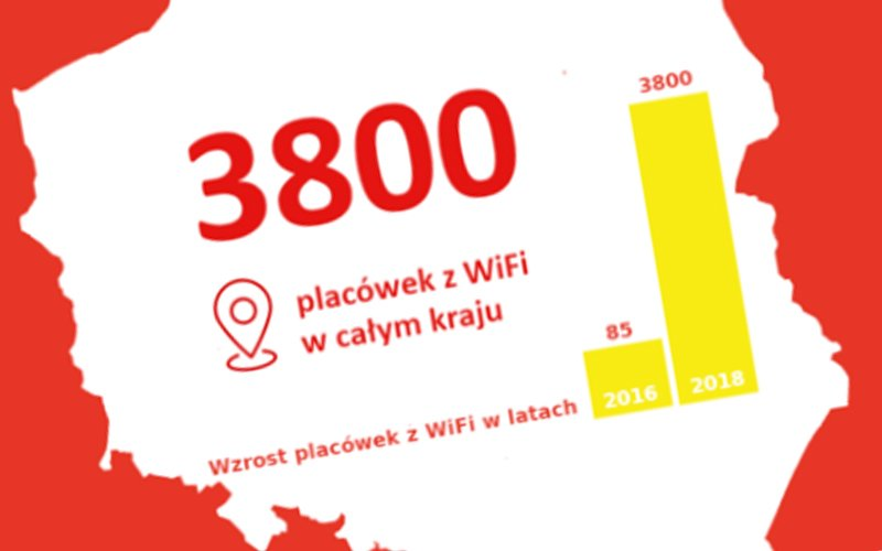 WiFi na Poczcie Polskiej