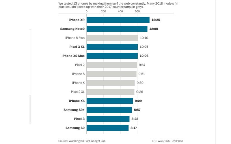 Baterie w smartfonach